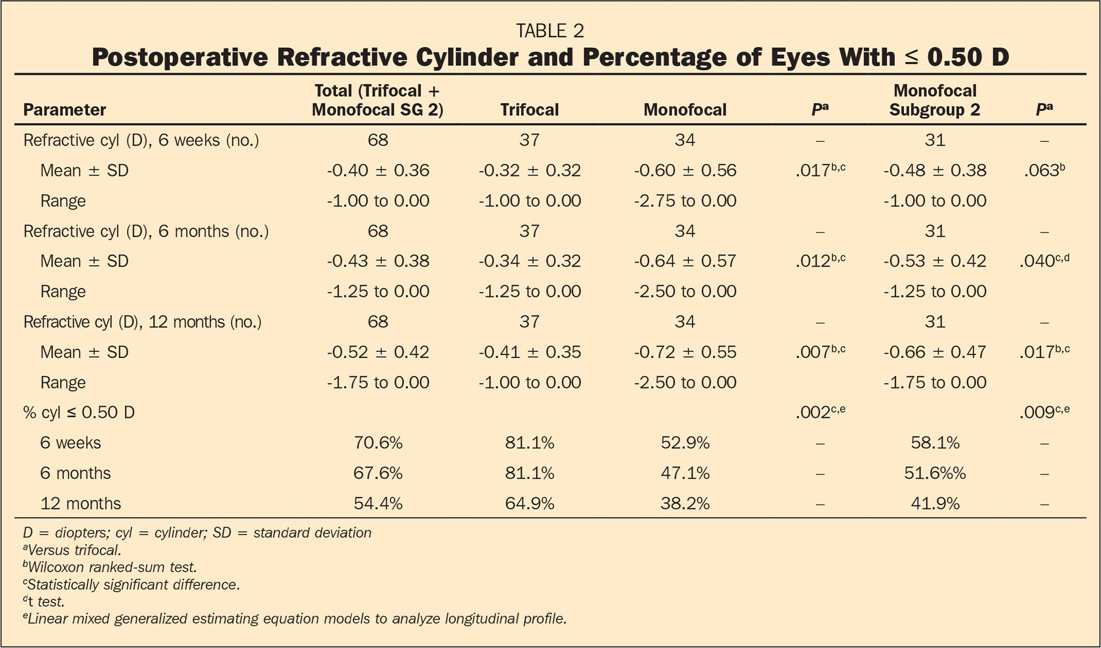 Postoperative Refractive Cylinder and Percentage of Eyes With ≤ 0.50 D
