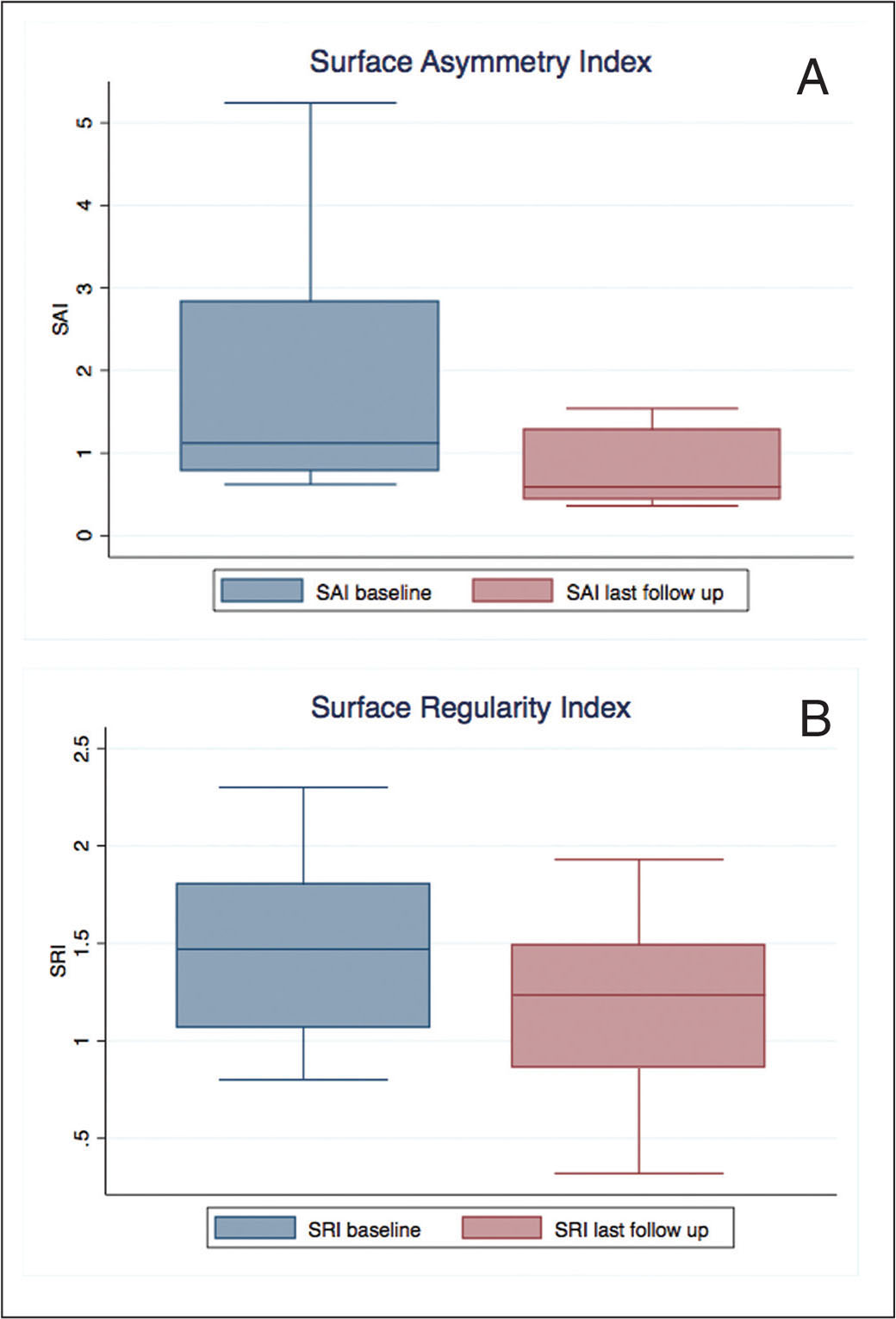 Box-and-whisker plot for (A) surface asymmetry index (SAI) and (B) surface regularity index (SRI), baseline versus last follow-up available.