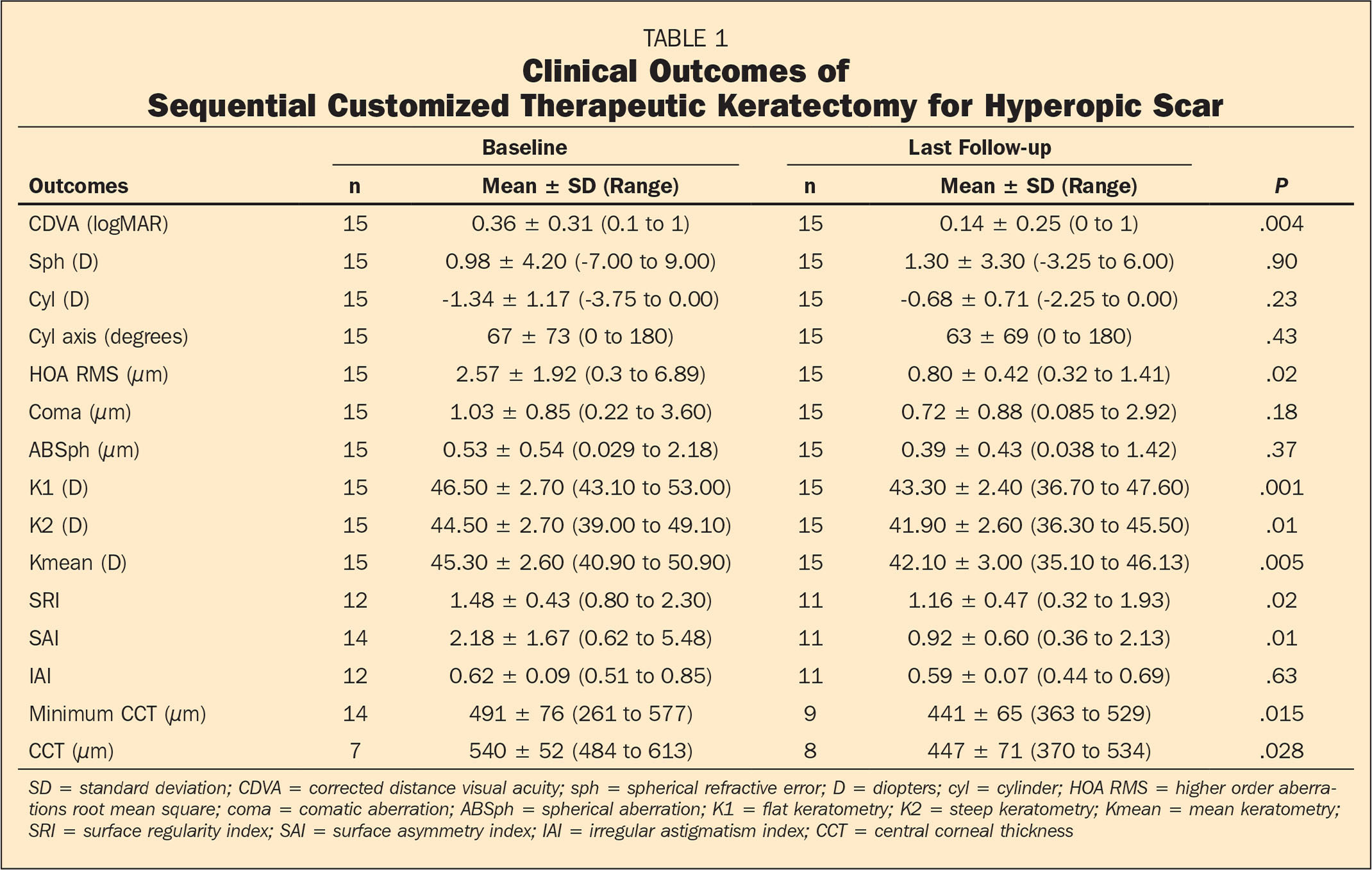 Clinical Outcomes of Sequential Customized Therapeutic Keratectomy for Hyperopic Scar