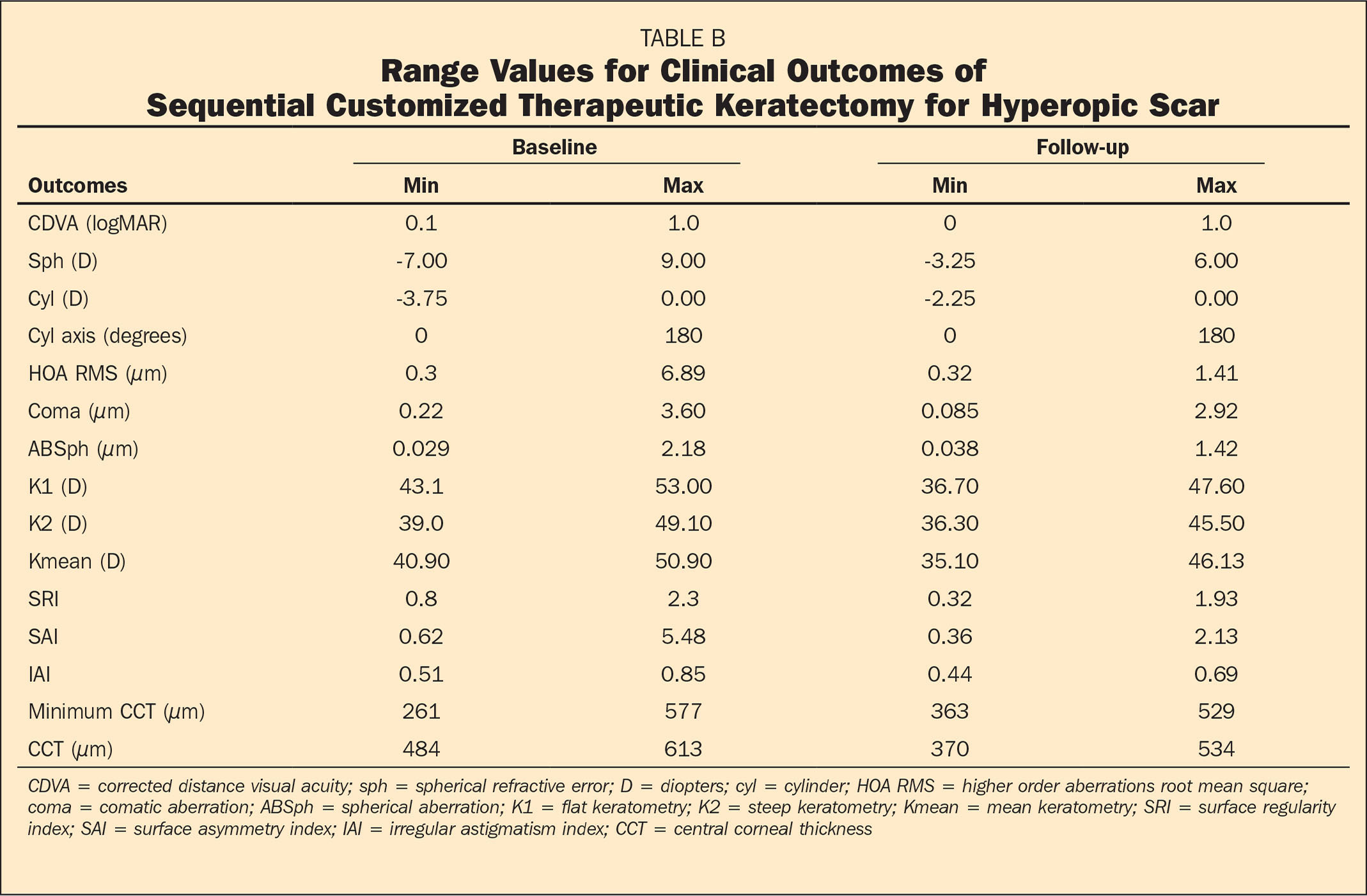 Range Values for Clinical Outcomes of Sequential Customized Therapeutic Keratectomy for Hyperopic Scar