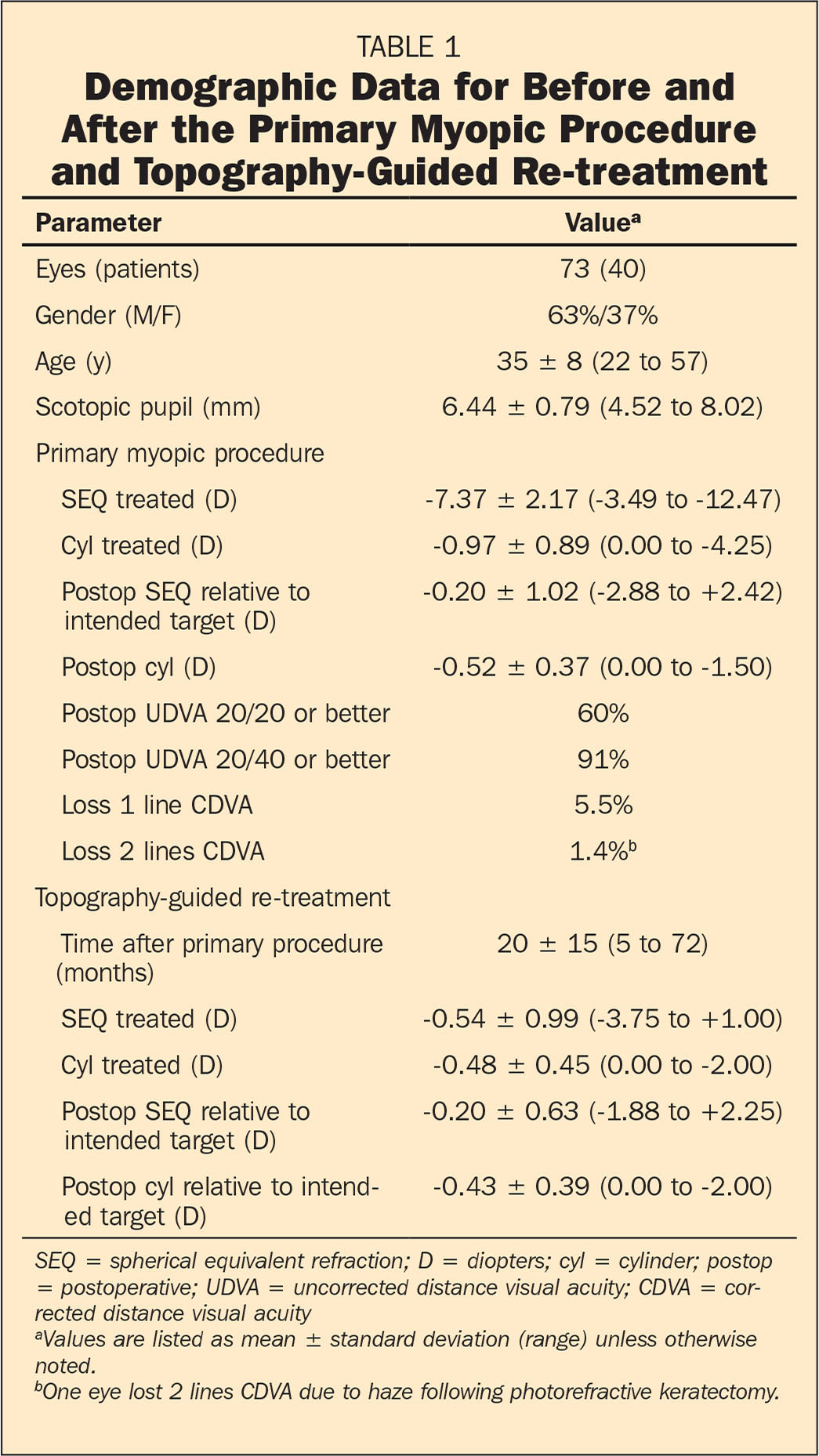 Demographic Data for Before and After the Primary Myopic Procedure and Topography-Guided Re-treatment