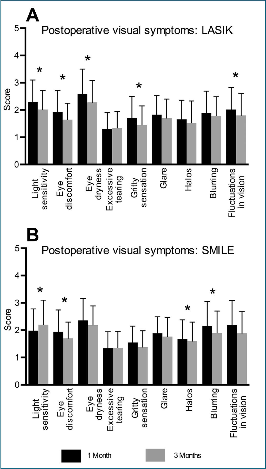 Postoperative visual symptoms after (A) LASIK and (B) small incision lenticule extraction (SMILE), scored from 0 = none to 5 = extremely/very severe. Asterisk marks significant differences (P < .05).