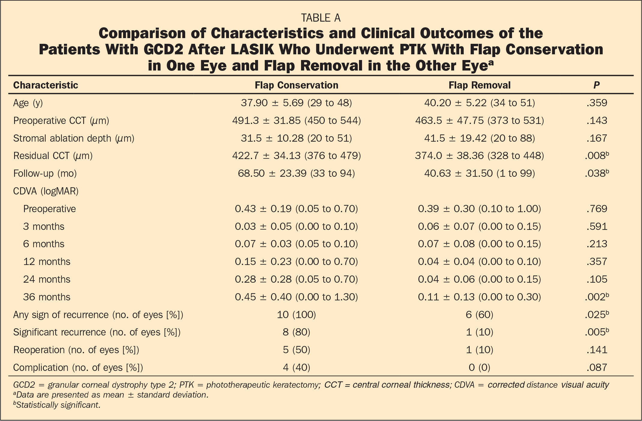 Comparison of Characteristics and Clinical Outcomes of the Patients With GCD2 After LASIK Who Underwent PTK With Flap Conservation in One Eye and Flap Removal in the Other Eyea
