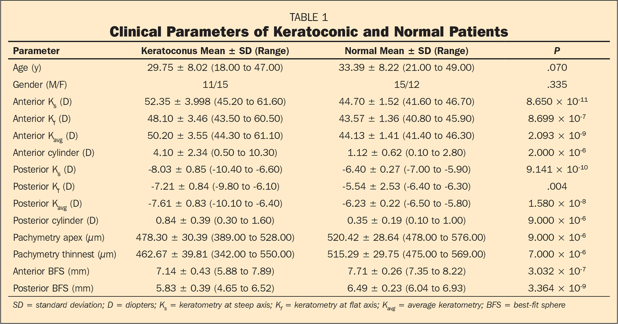 Clinical Parameters of Keratoconic and Normal Patients
