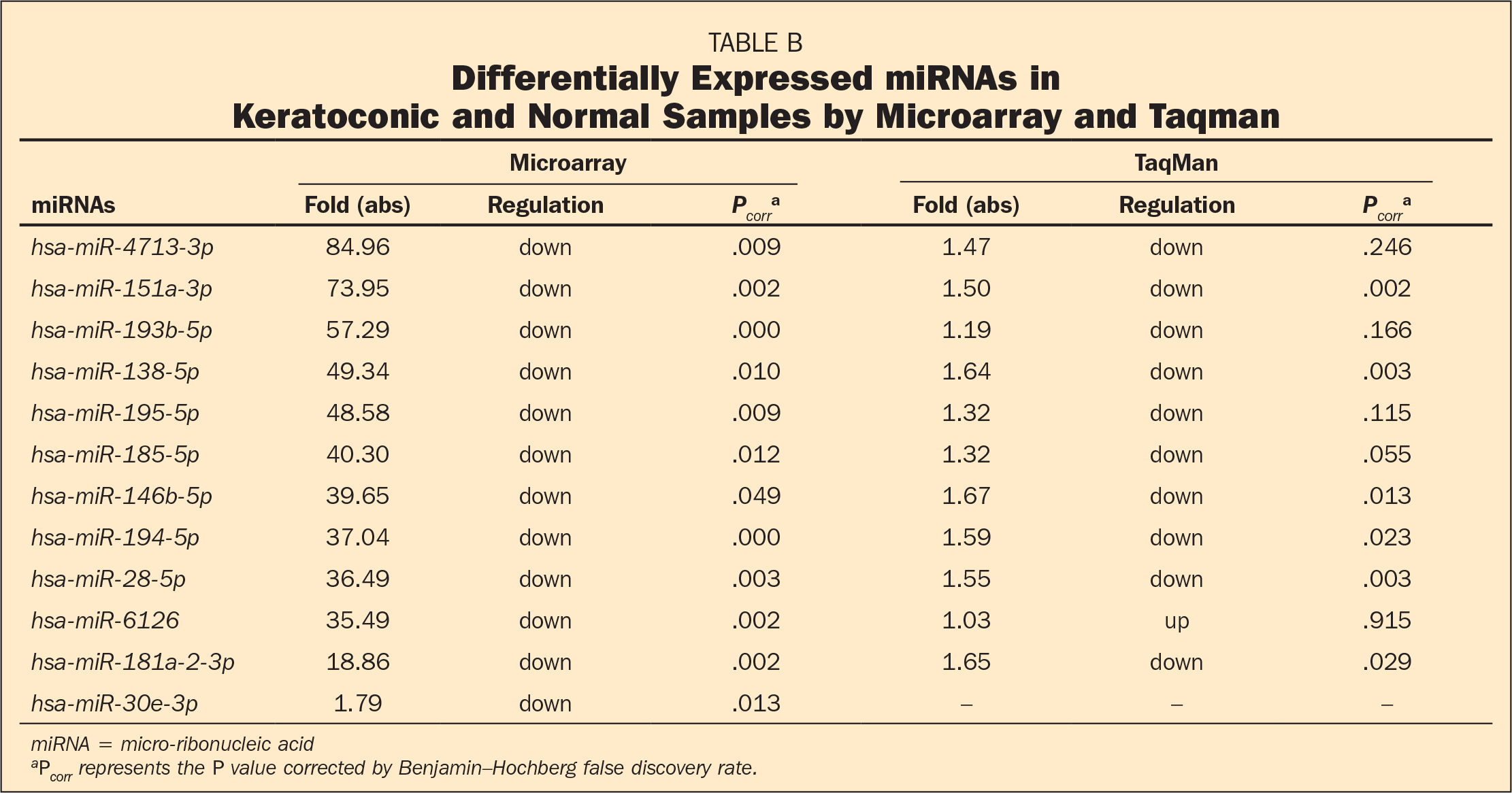 Differentially Expressed miRNAs in Keratoconic and Normal Samples by Microarray and Taqman