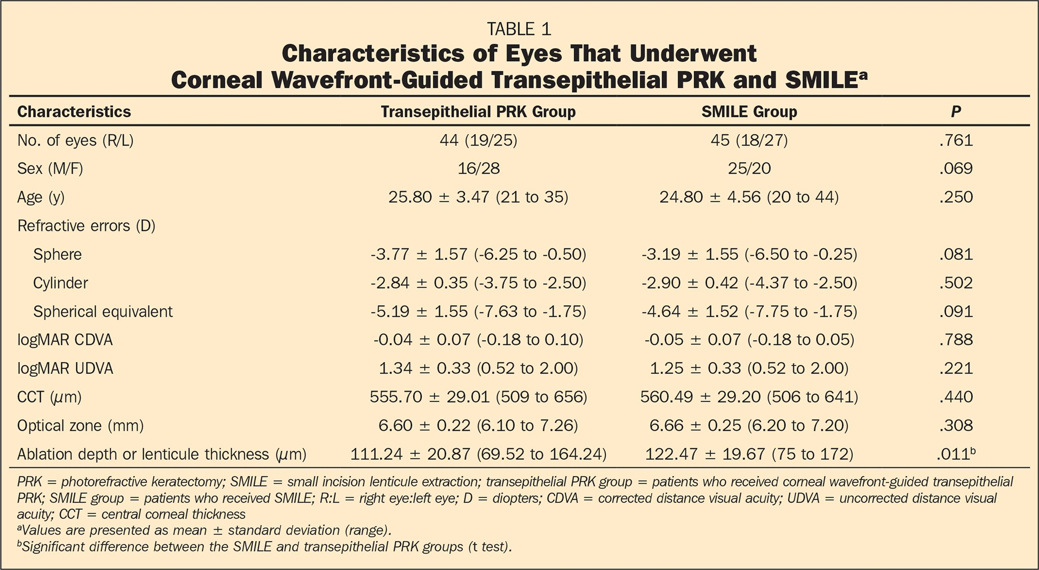 Characteristics of Eyes That Underwent Corneal Wavefront-Guided Transepithelial PRK and SMILEa