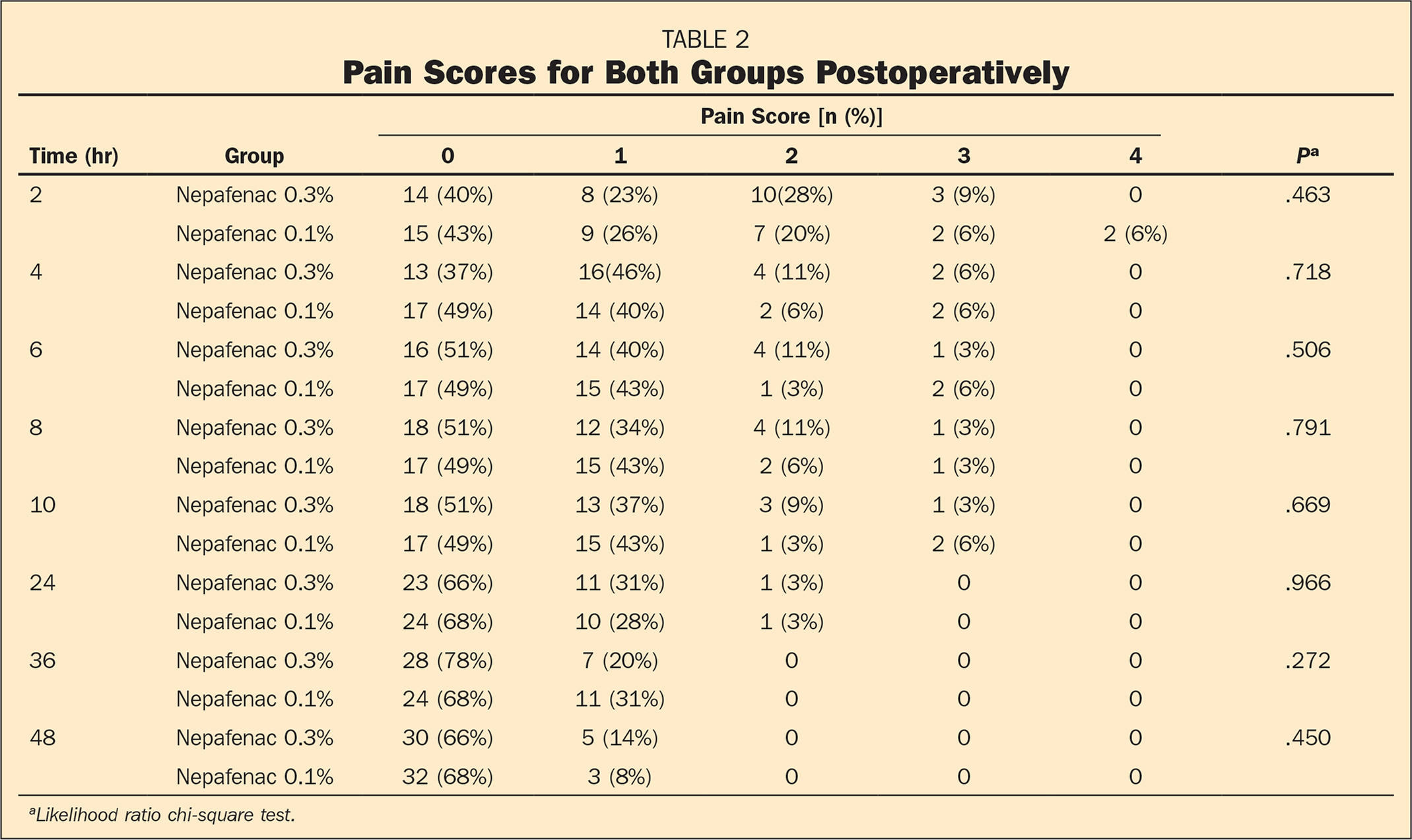 Pain Scores for Both Groups Postoperatively