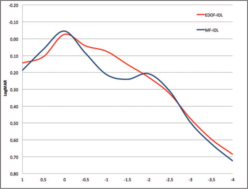 Defocus curve of the extended depth-of-focus intraocular lens (EDOF-IOL) (red) and multifocal IOL (MF-IOL) (blue).