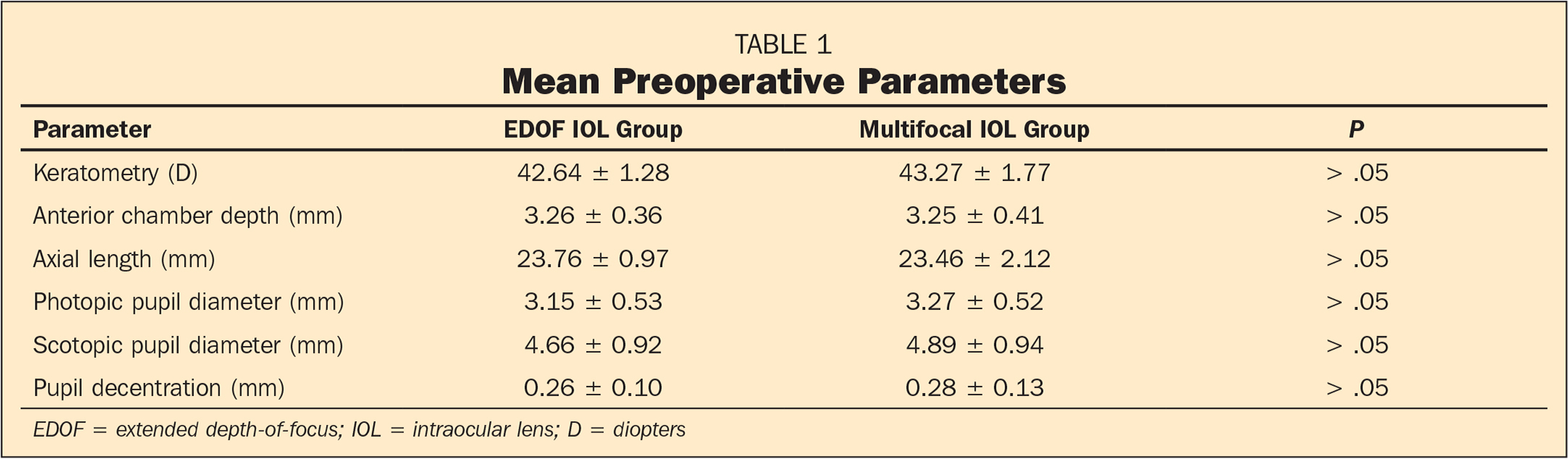 Mean Preoperative Parameters