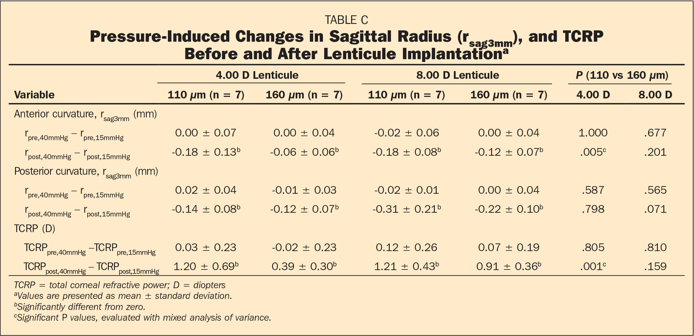 Pressure-Induced Changes in Sagittal Radius (rsag3mm), and TCRP Before and After Lenticule Implantationa