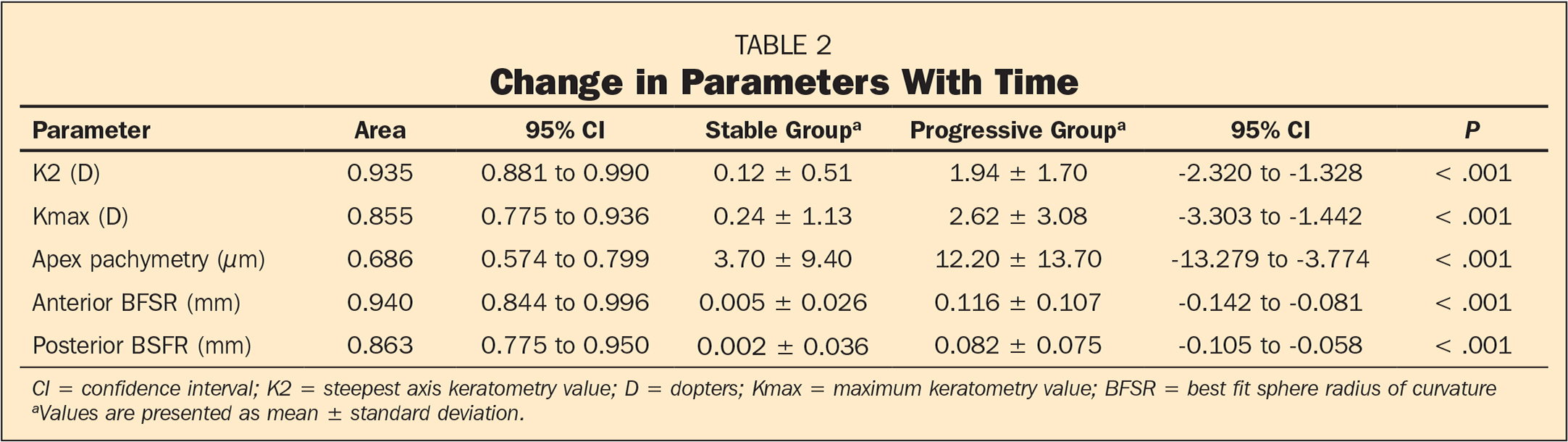 Change in Parameters With Time