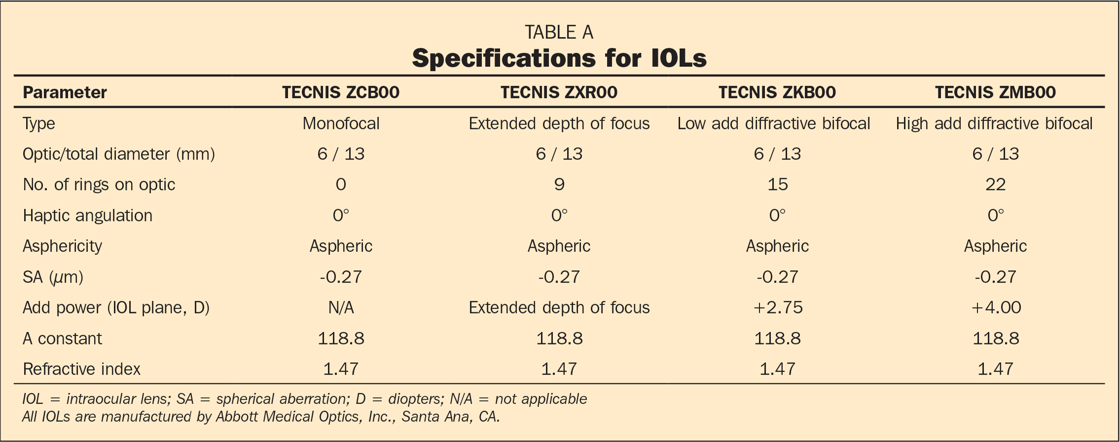 Specifications for IOLs