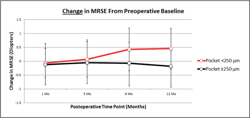 Change in manifest spherical equivalent refraction (MRSE) from preoperative baseline.