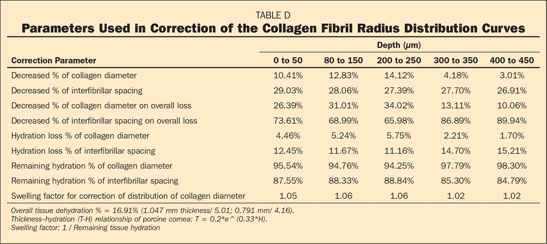 Parameters Used in Correction of the Collagen Fibril Radius Distribution Curves