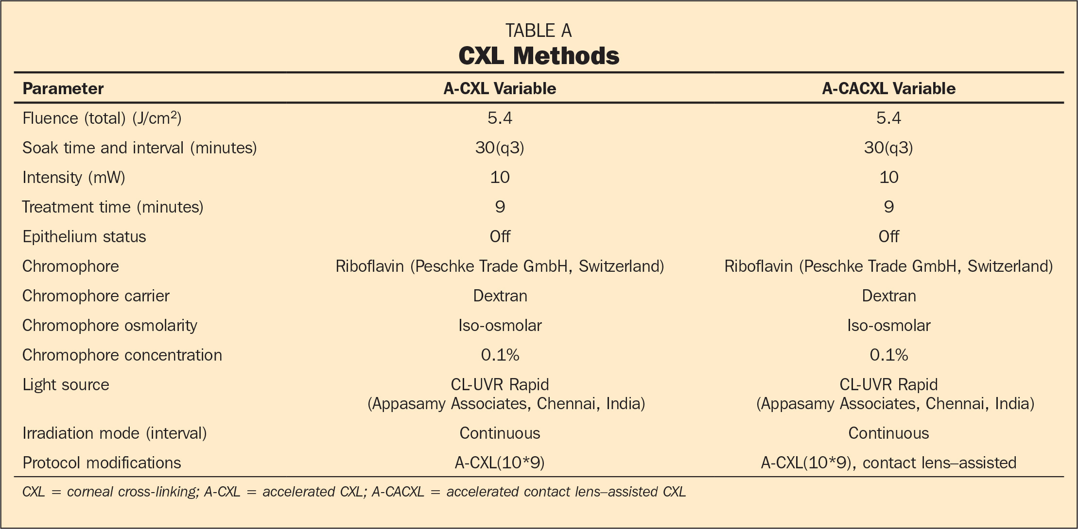 CXL Methods