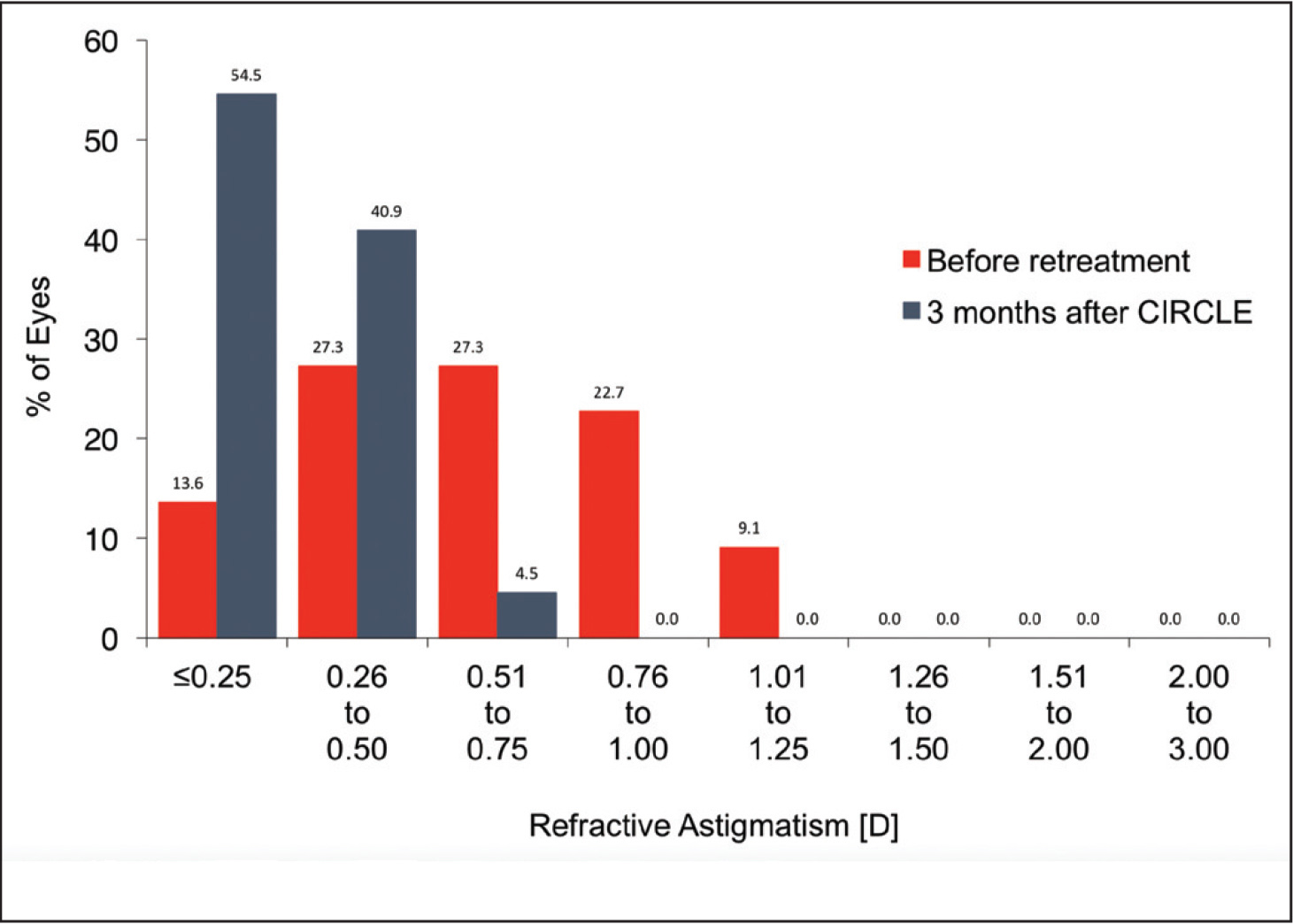 Distribution of refractive astigmatism. The number of eyes within 0.50 diopters (D) of astigmatism increased from 40.9% to 95.4%. After re-treatment, no eyes had an astigmatism of greater than 0.75 D (before enhancement: 31.8%).