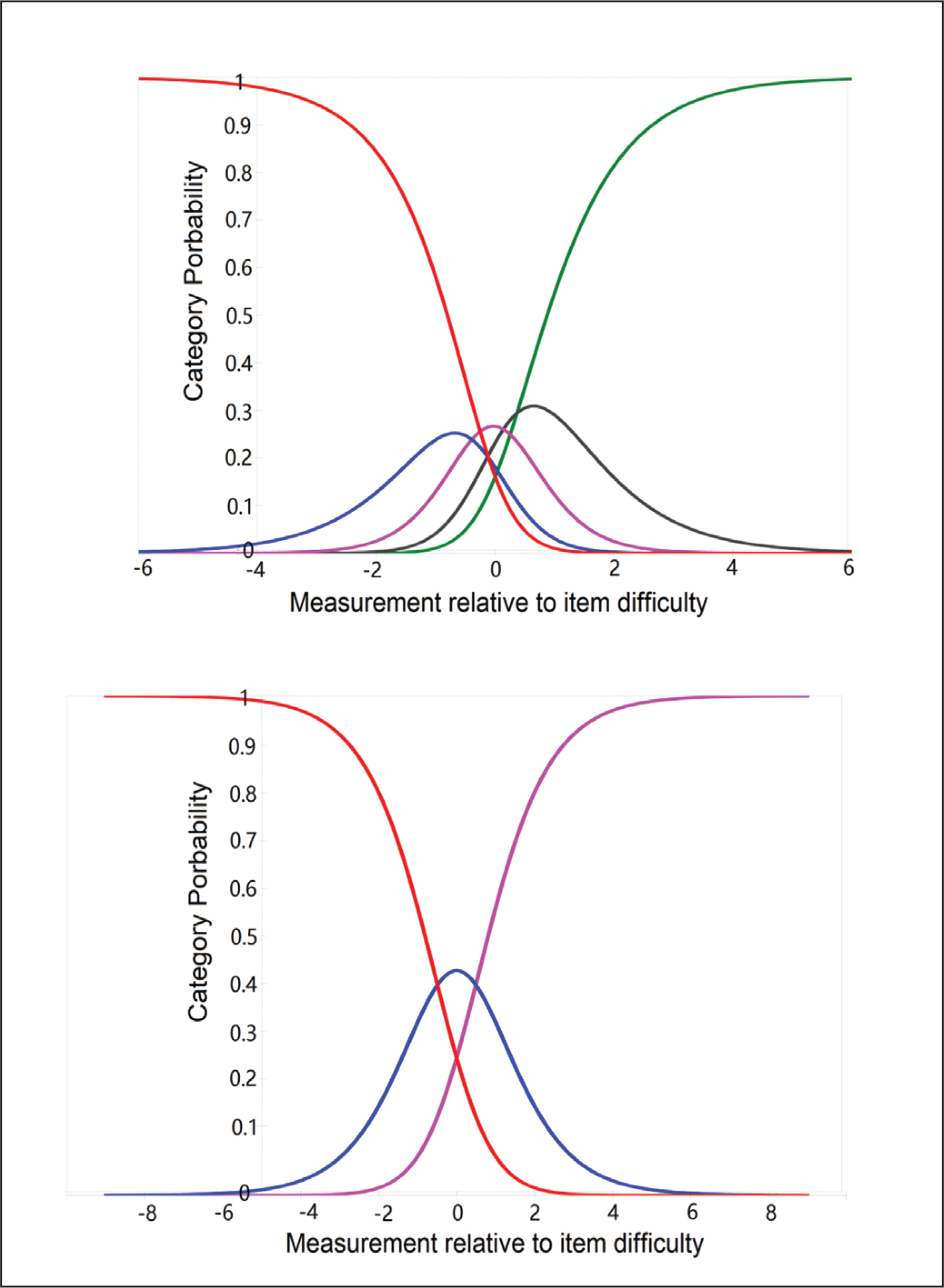 "Category probability curves for the ""activity limitation"" items showing disordered categories (top). After disordered categories were fixed for the ""activity limitation"" items (bottom)."