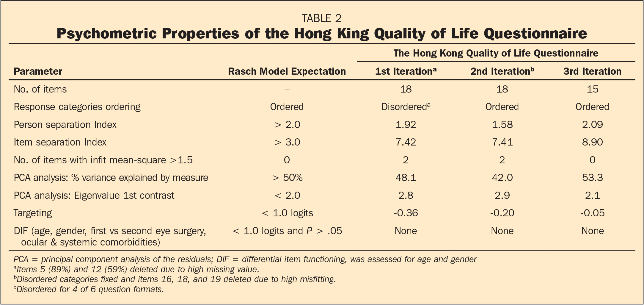 Psychometric Properties of the Hong King Quality of Life Questionnaire
