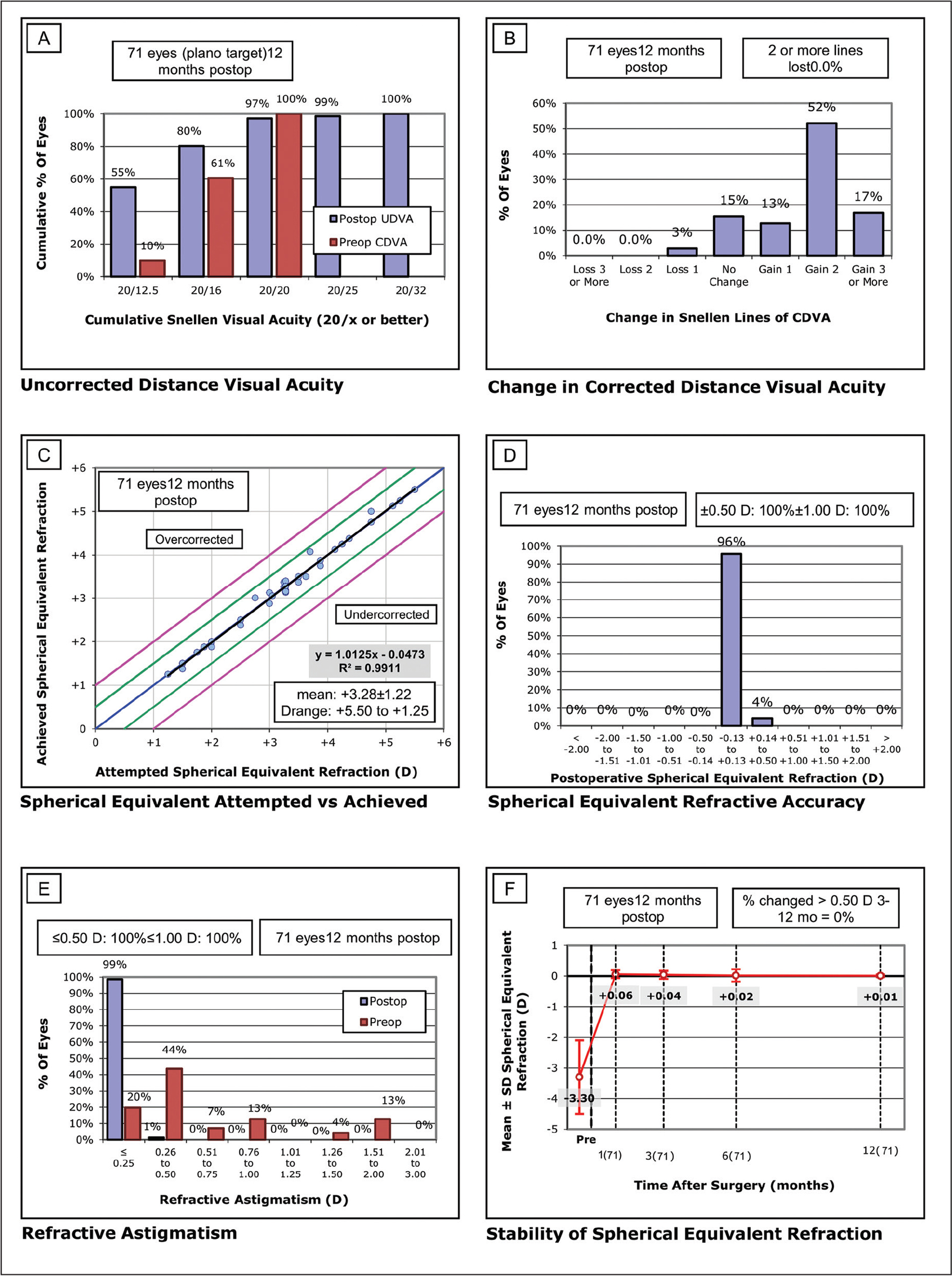 Standard graphs for refractive visual outcomes of eyes with mild to moderate myopia treated by single-step transepithelial photorefractive keratectomy without mitomycin C. The figure demonstrates results of (A) postoperative uncorrected distance visual acuity (UDVA) vs preoperative corrected distance visual acuity (CDVA), (B) change of CDVA in terms of numbers of decimal lines, (C) spherical equivalent correction attempted vs achieved, (D) accuracy of spherical equivalent correction, (E) accuracy of refractive astigmatism correction, and (F) stability of postoperative spherical equivalent refraction. D = diopters