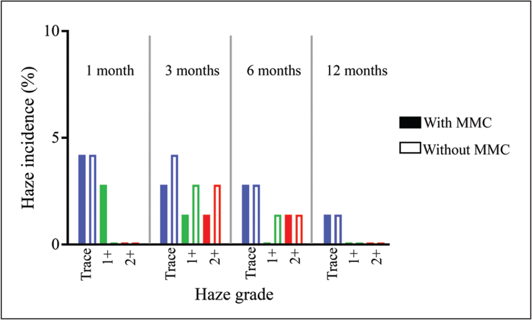 Rates of postoperative haze induction. The figure summarizes rates of haze induction in eyes with mild to moderate myopia treated by single-step transepithelial photorefractive keratectomy with (filled bars) or without (unfilled bars) mitomycin C (MMC). At each follow-up time-point, incidence rates of different scales of haze (trace, 1+, or 2+) are illustrated. No eye developed haze greater than 2+.