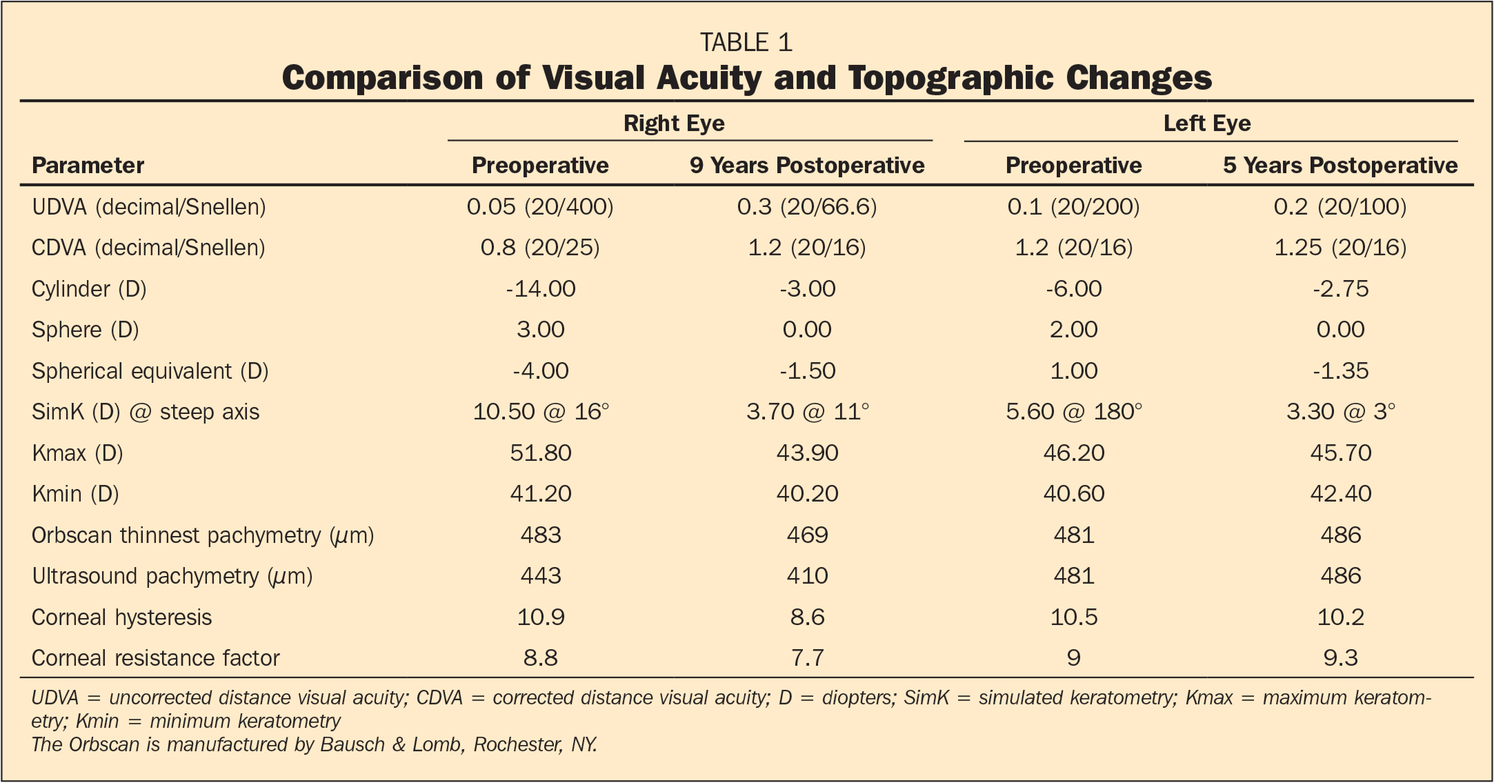 Comparison of Visual Acuity and Topographic Changes