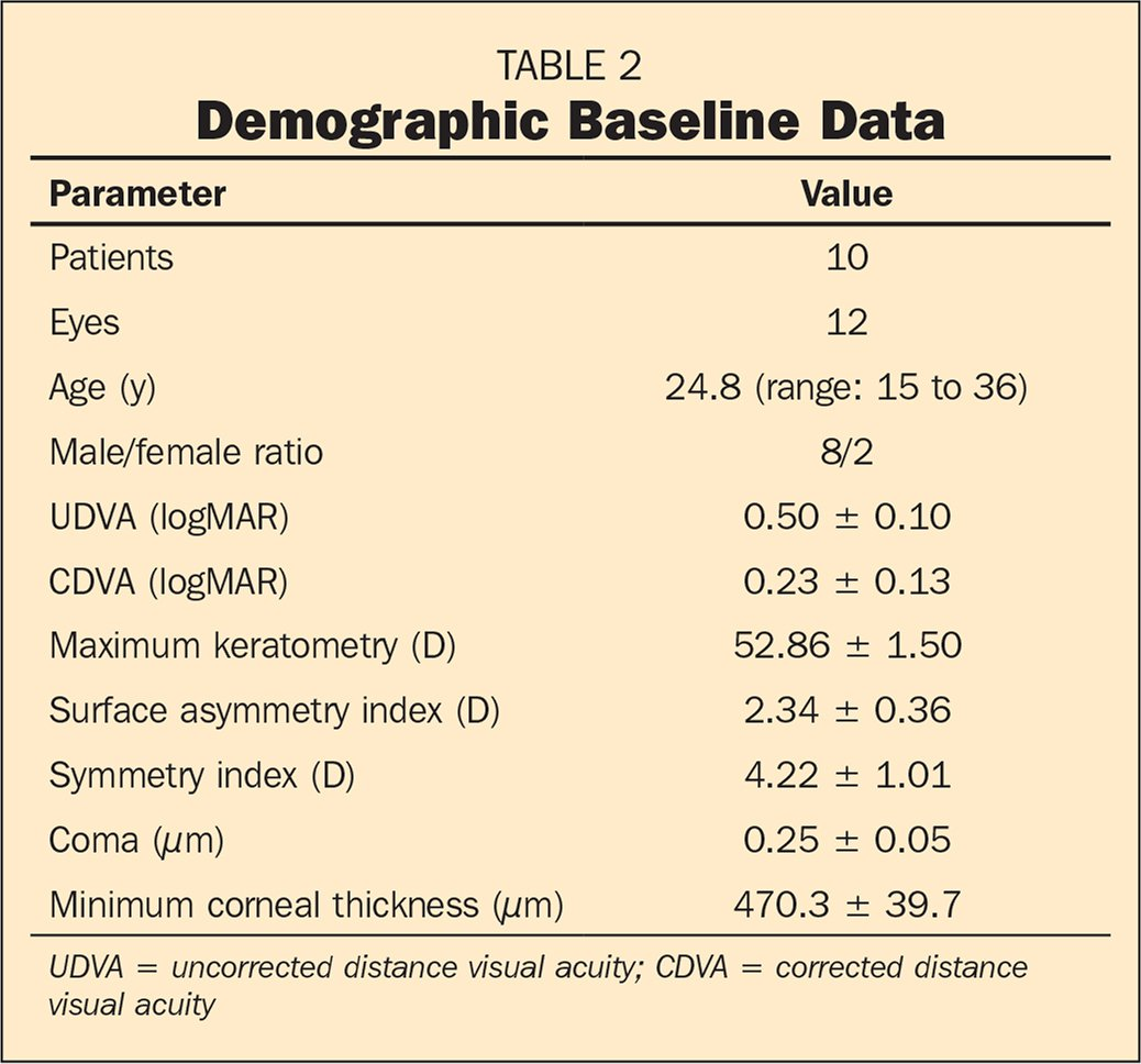 Demographic Baseline Data