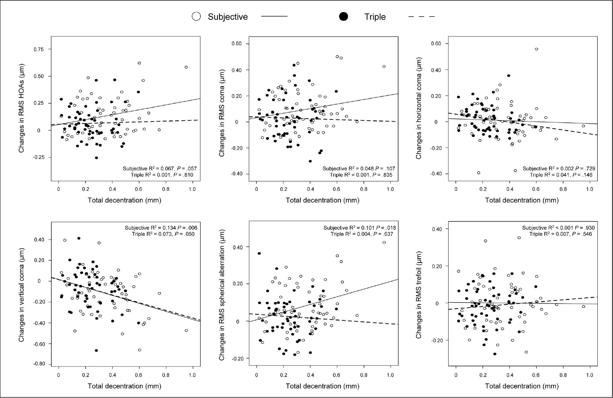 Relationship between the total decentered displacement and induced corneal higher order aberrations (HOAs) after subjective small incision lenticule extraction with the patient fixation method or triple marking centration method.