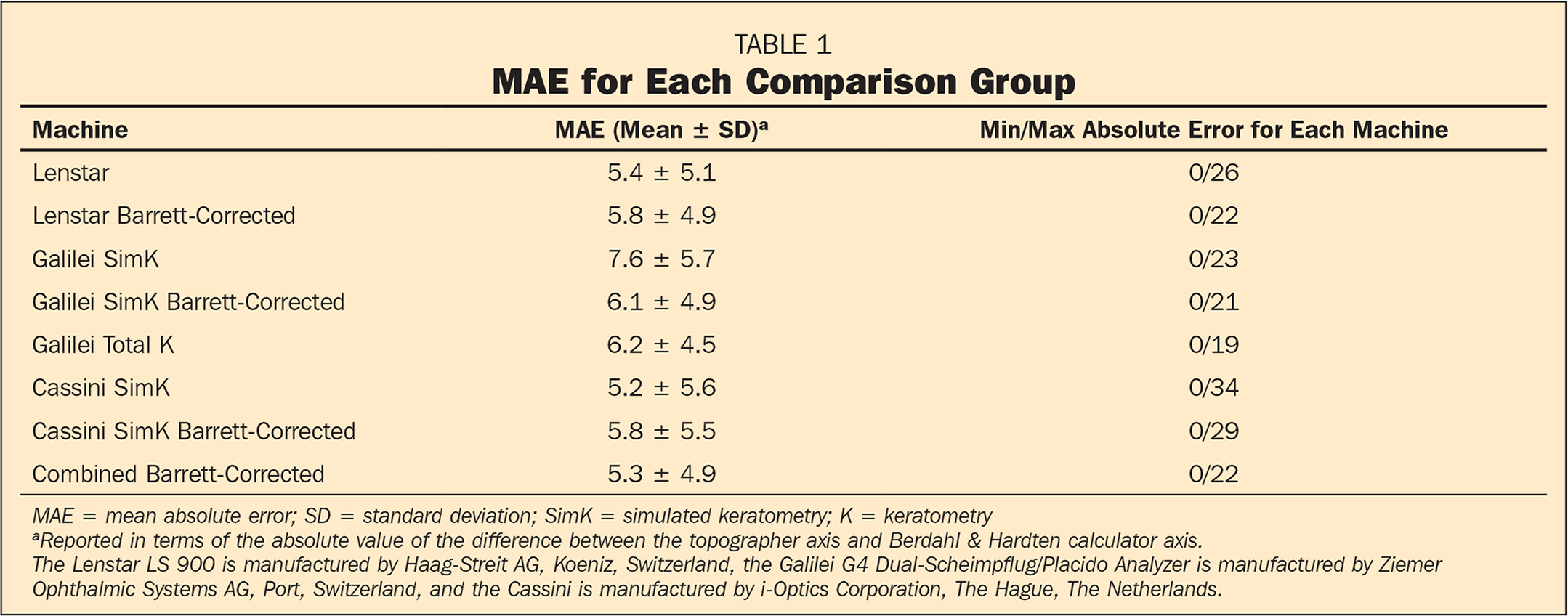 MAE for Each Comparison Group