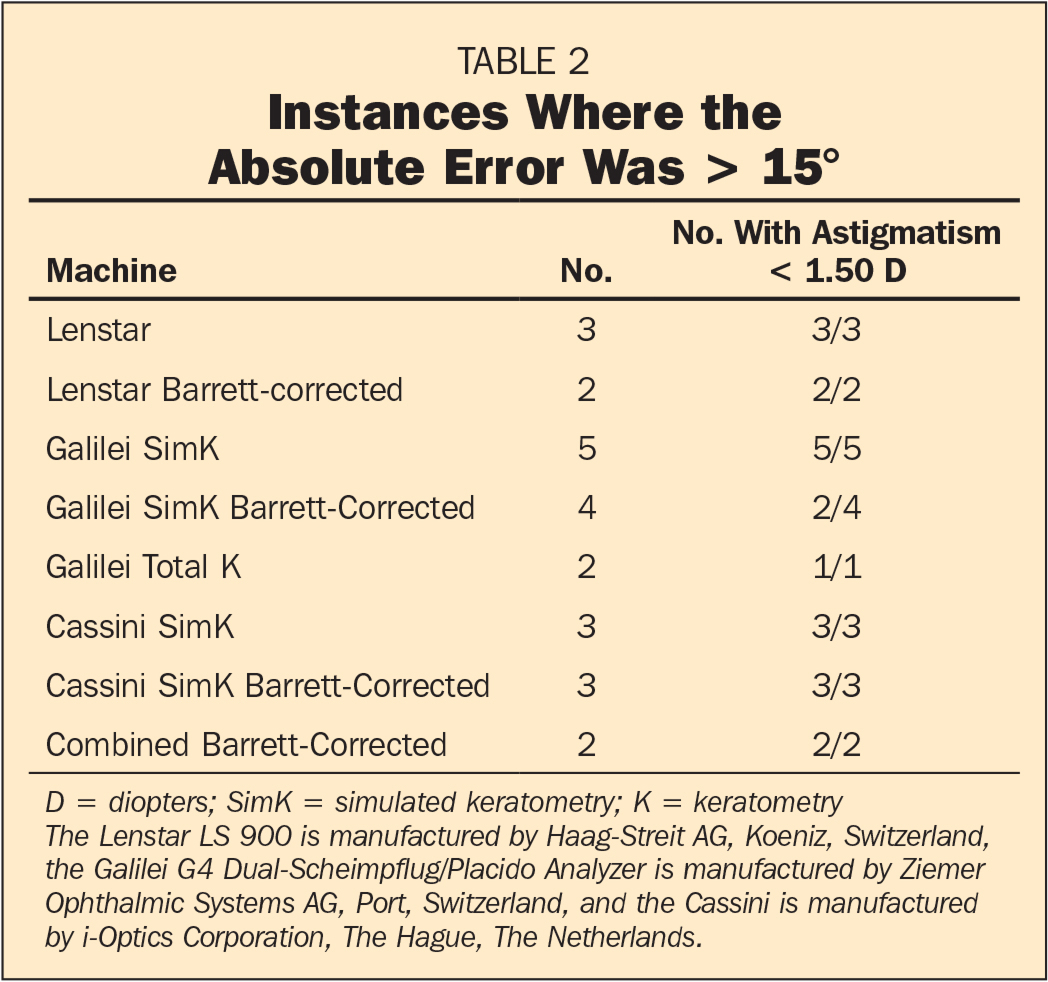 Instances Where the Absolute Error Was > 15°