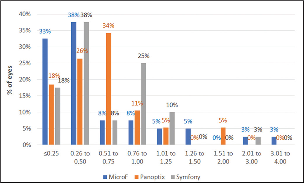 Distribution of postoperative refractive cylinder (diopters) for the FineVision Micro F (PhysIOL SA, Liège, Belgium), AcrySof IQ PanOptix (Alcon Laboratories, Inc., Fort Worth, TX), and TECNIS Symfony (Abbott Medical Optics, Inc., Abbott Park, IL) groups.