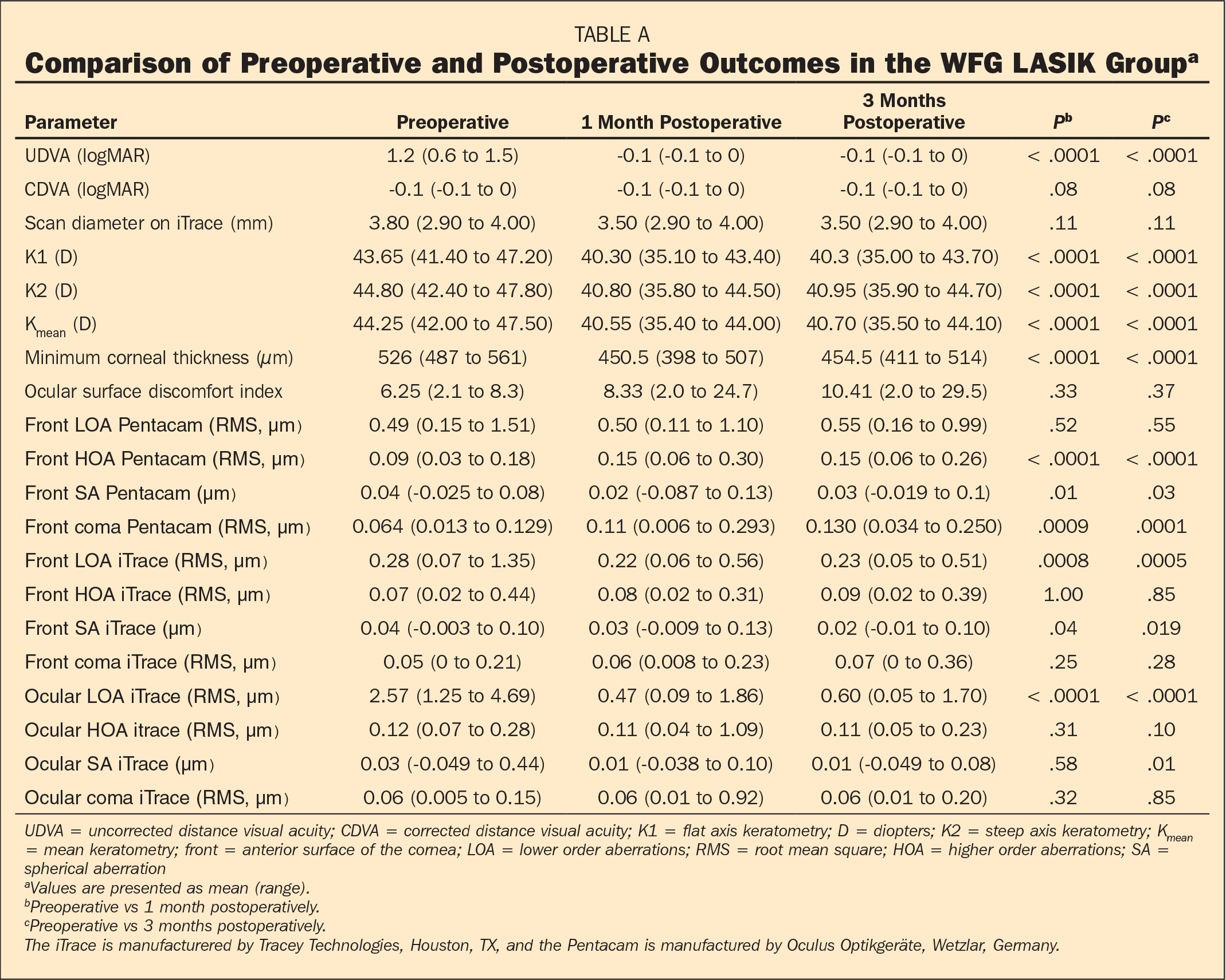 Comparison of Preoperative and Postoperative Outcomes in the WFG LASIK Groupa