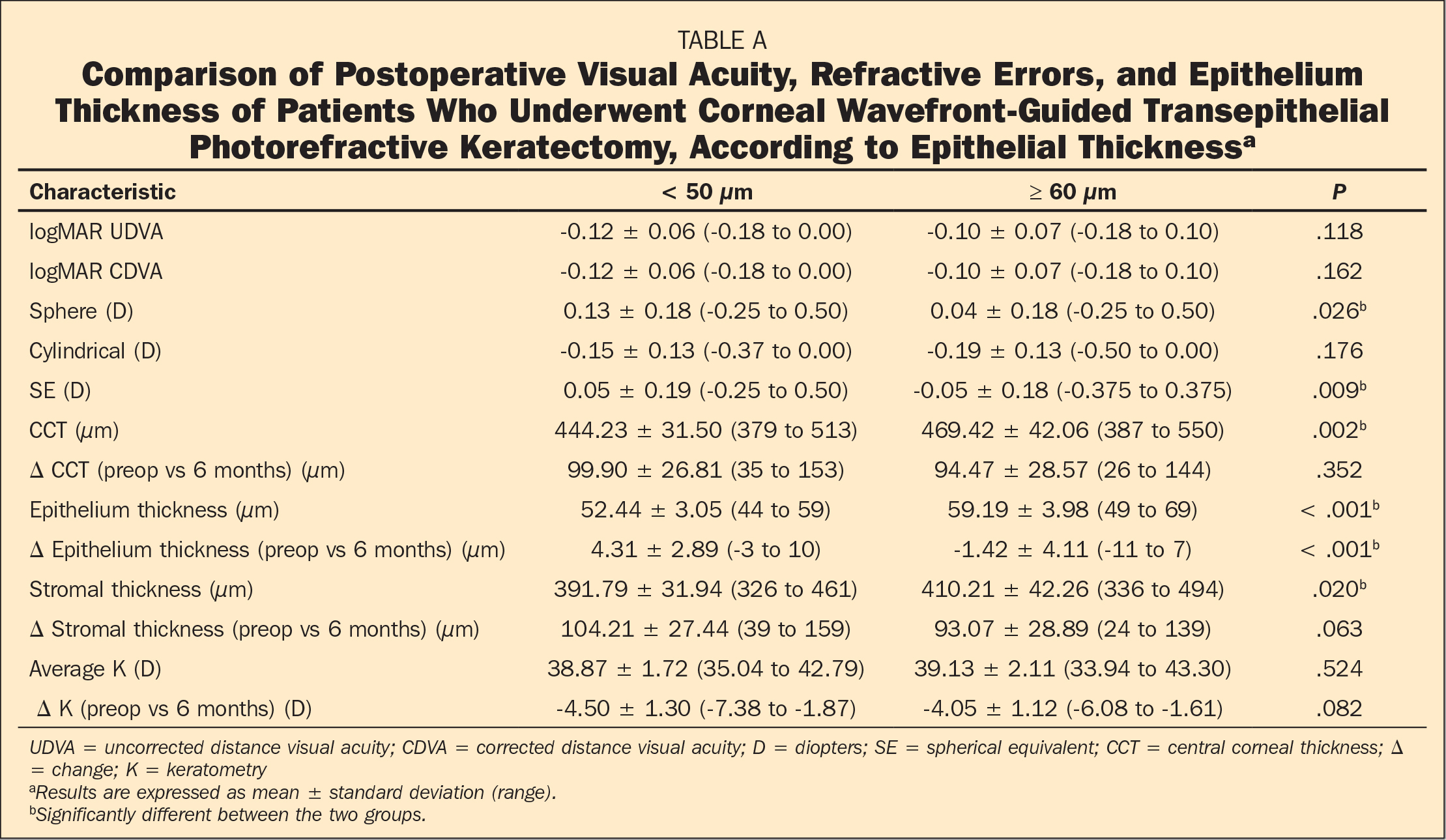 Comparison of Postoperative Visual Acuity, Refractive Errors, and Epithelium Thickness of Patients Who Underwent Corneal Wavefront-Guided Transepithelial Photorefractive Keratectomy, According to Epithelial Thicknessa