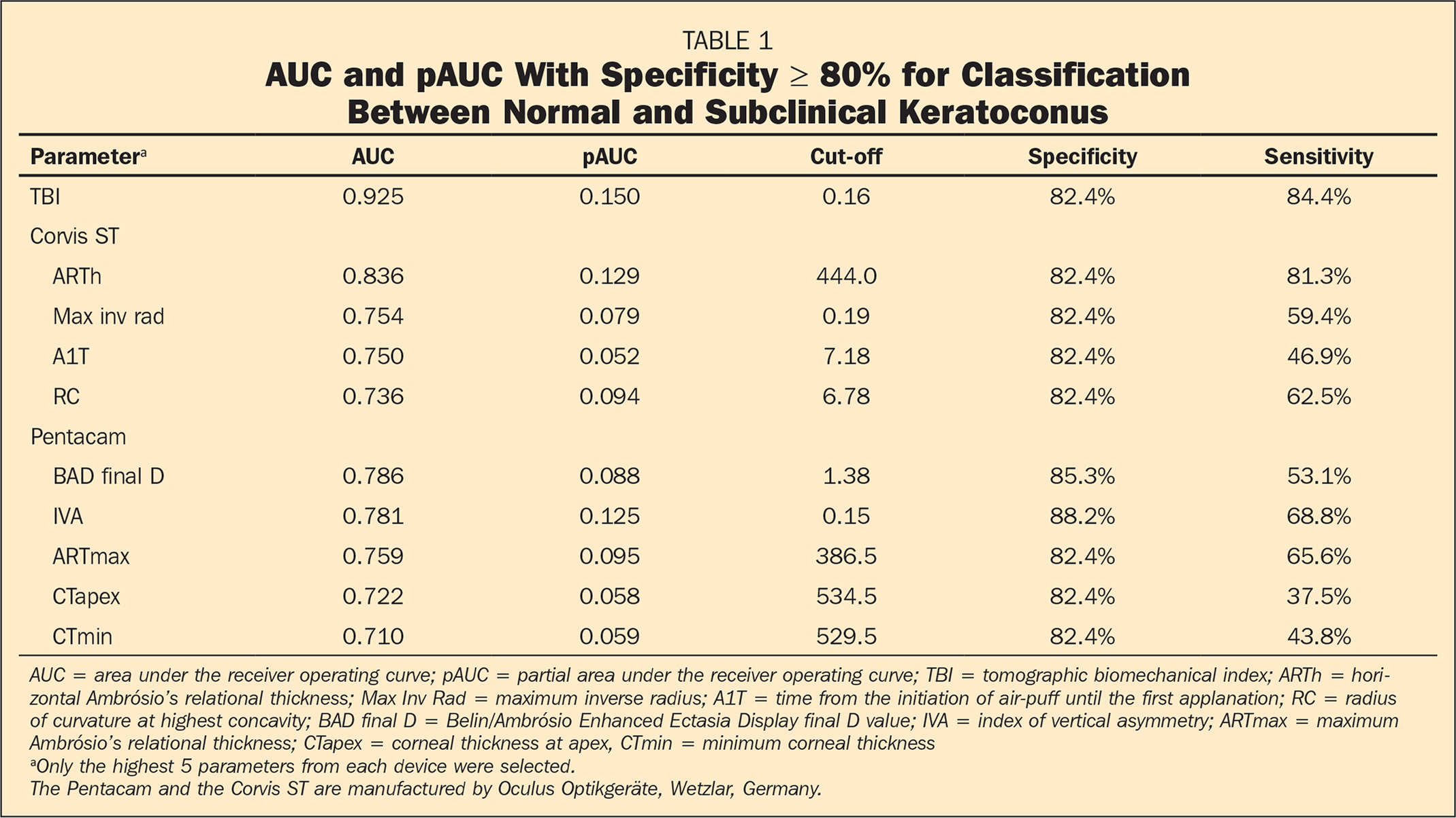 AUC and pAUC With Specificity ≥ 80% for Classification Between Normal and Subclinical Keratoconus