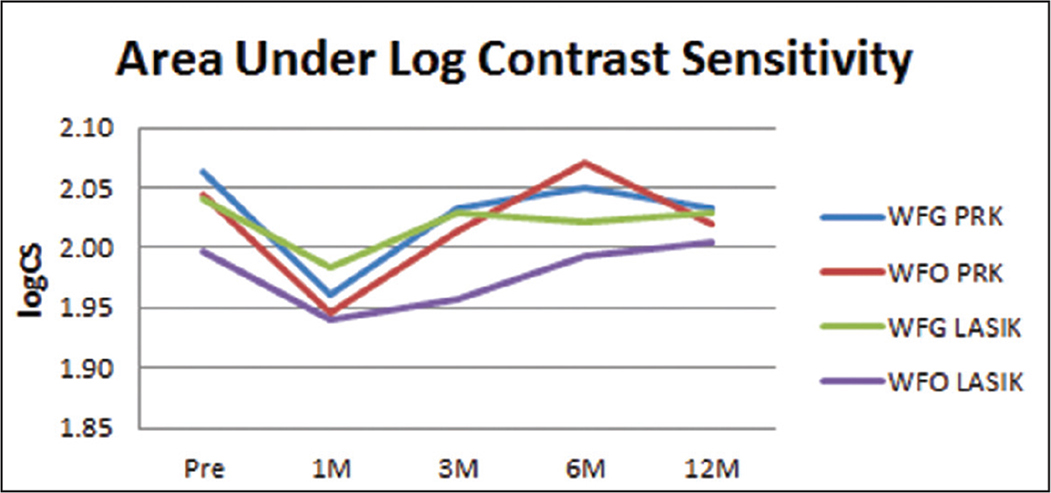 Area under the log contrast sensitivity function of treatment groups over time. WFG = wavefront-guided; WFO = wavefront-optimized; PRK = photorefractive keratectomy