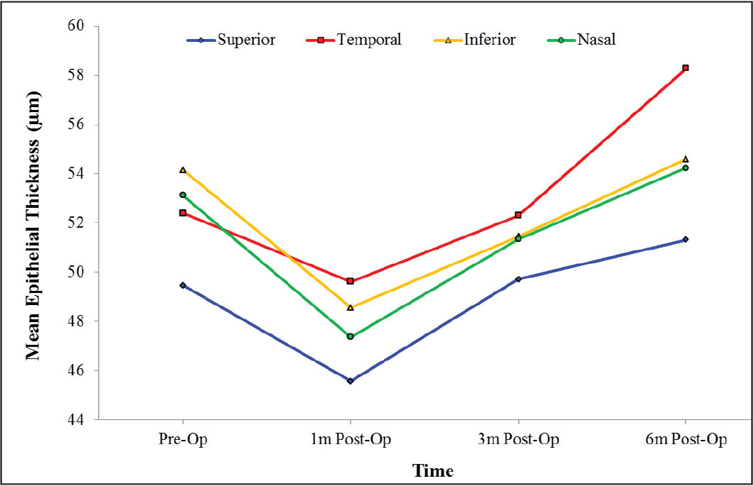 Line chart of preoperative and postoperative mean epithelial thickness in the superior, inferior, nasal, and temporal zones of 45° (2 to 9 mm) (n = 52 eyes).
