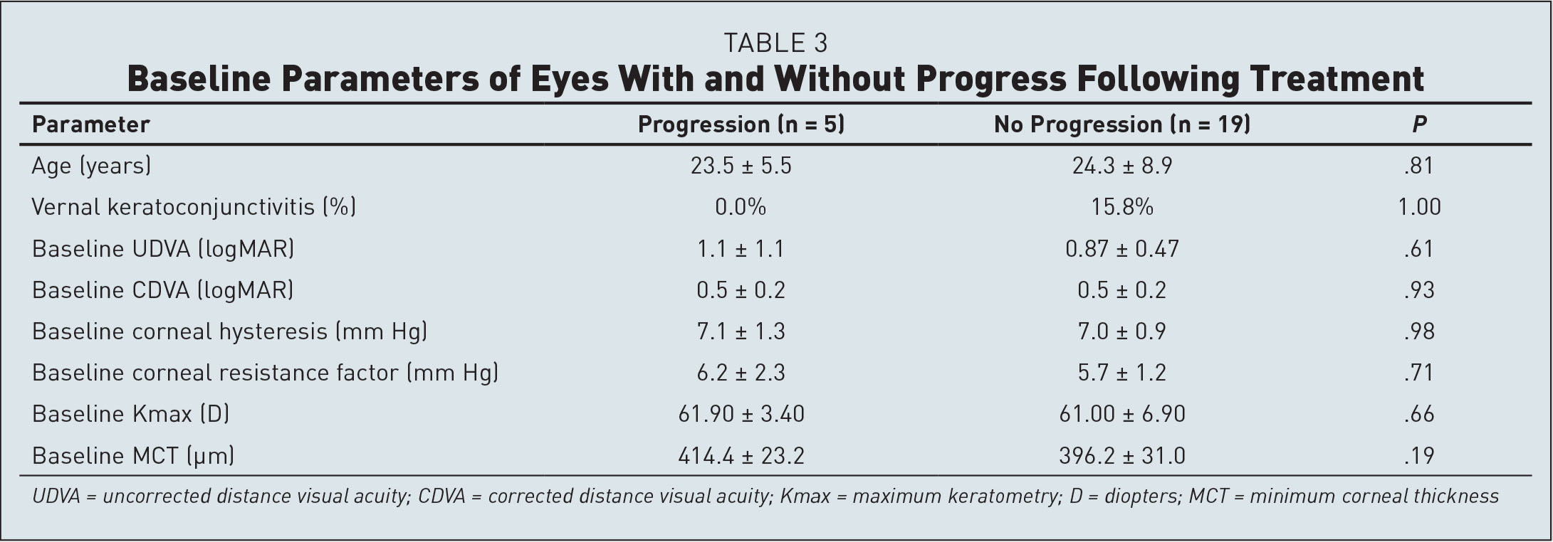 Baseline Parameters of Eyes With and Without Progress Following Treatment