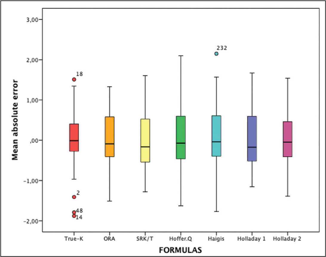 Box plot of the mean absolute error associated with each different intraocular lens calculation formula in eyes with prior radial keratotomy. ORA = Optiwave Refractive Analysis intraoperative aberrometer (Alcon Laboratories, Inc., Fort Worth, TX)