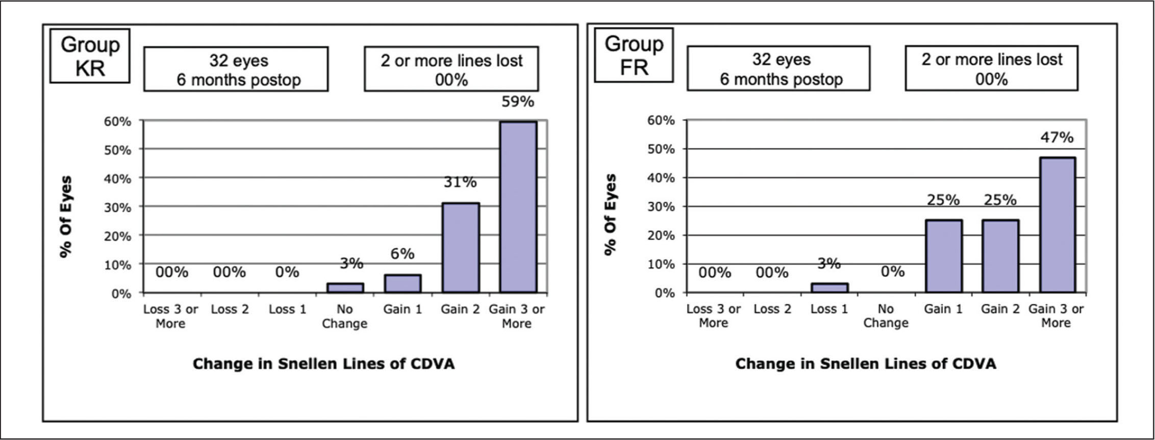 Safety. Change in Snellen lines of corrected distance visual acuity (CDVA) in the Keraring (Mediphacos, Belo Horizonte, Brazil) group (left) and in the Ferrara (AJL Ophthalmics, Vitoria, Spain) group (right).