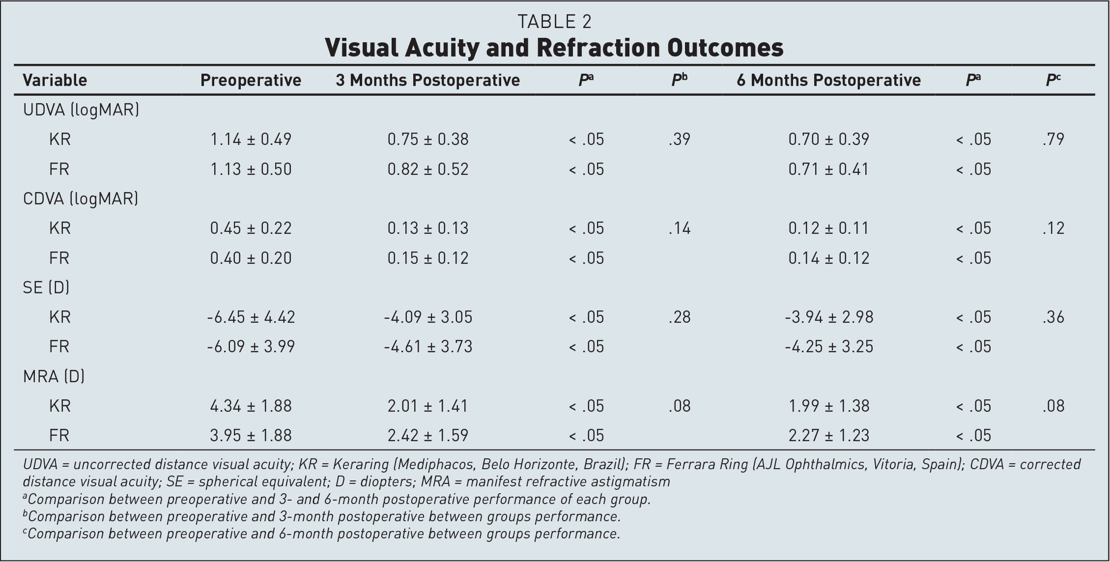 Visual Acuity and Refraction Outcomes