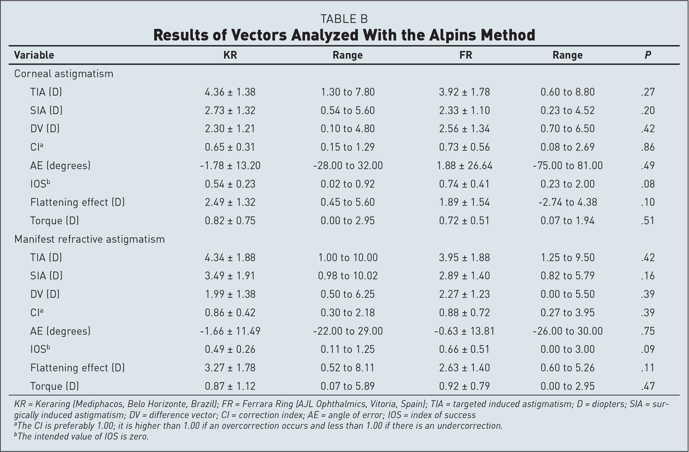 Results of Vectors Analyzed With the Alpins Method