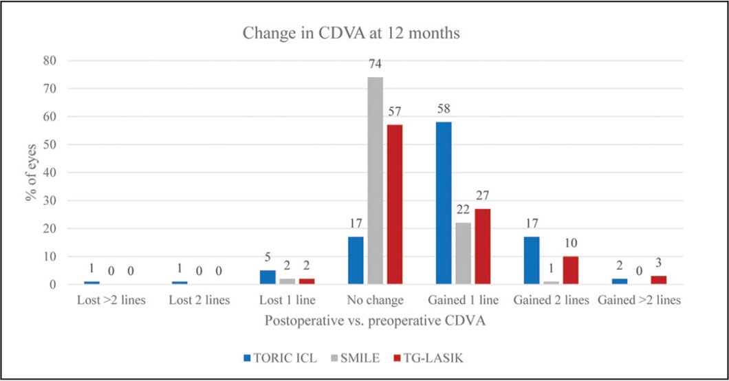 Change in lines of corrected distance visual acuity (CDVA) (Snellen) at 12 months. Toric ICL = Visian Toric Implantable Collamer Lens (STAAR Surgical, Monrovia, CA); SMILE = small incision lenticule extraction; TG-LASIK = topography-guided laser in situ keratomileusis