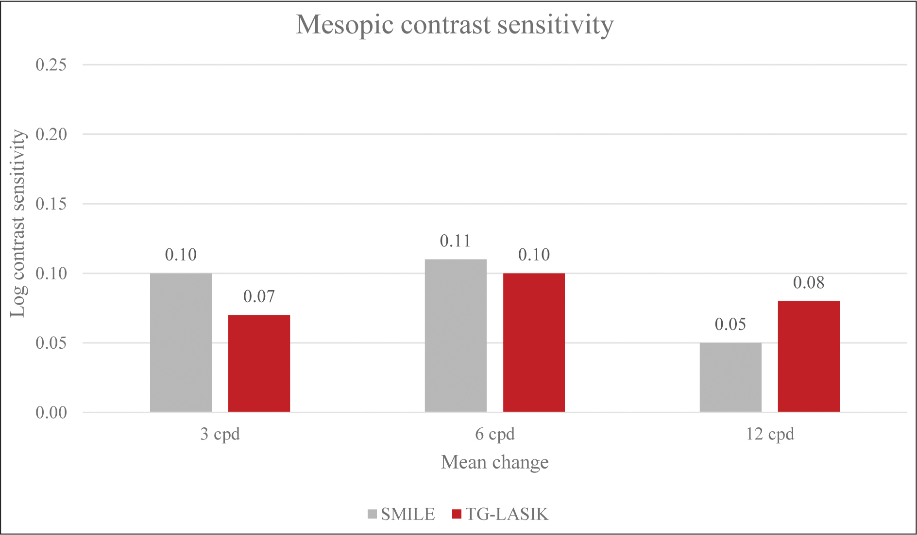 Mesopic contrast sensitivity values for 3, 6, and 12 cycles per degree (cpd) at the 6-month time point. SMILE = small incision lenticule extraction; TG-LASIK = topography-guided laser in situ keratomileusis