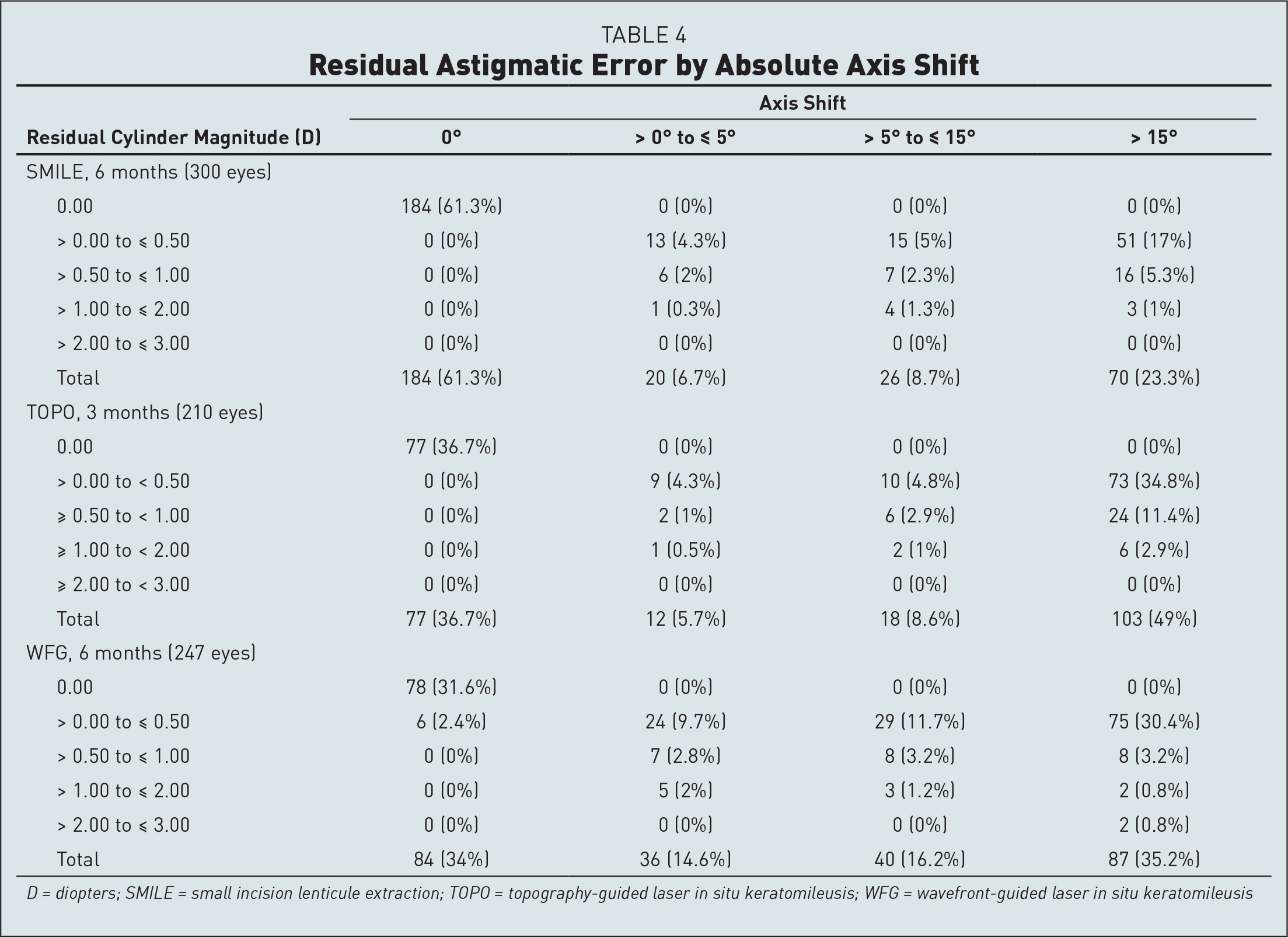 Residual Astigmatic Error by Absolute Axis Shift