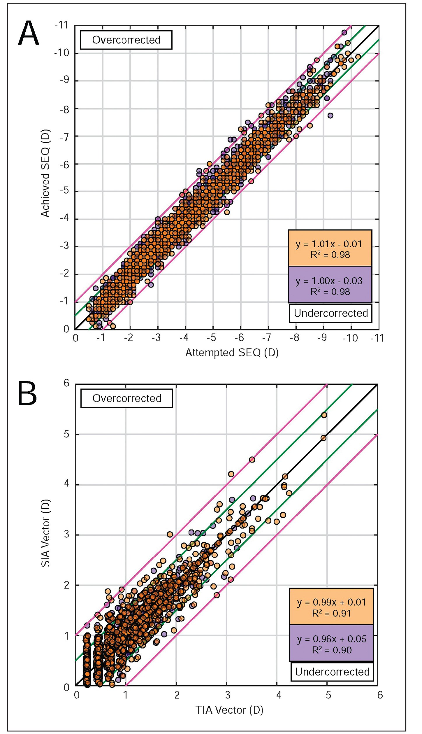 (A) Attempted spherical equivalent (SEQ) before surgery vs achieved SEQ after surgery in the shallow and deep higher-order aberration ablation depth (HOA-AD) groups (orange and purple data-points, respectively). Black lines indicate attempted = achieved, green lines indicate ±0.50 diopters (D), and pink lines indicate ±1.00 D. (B) Preoperative target induced astigmatism (TIA) vector versus postoperative surgically induced astigmatism (SIA) vector in shallow and deep HOA-AD eyes (orange and purple data-points, respectively). Black lines indicate TIA = SIA, green lines indicate ±0.50 D, pink lines indicate ±1.00 D.