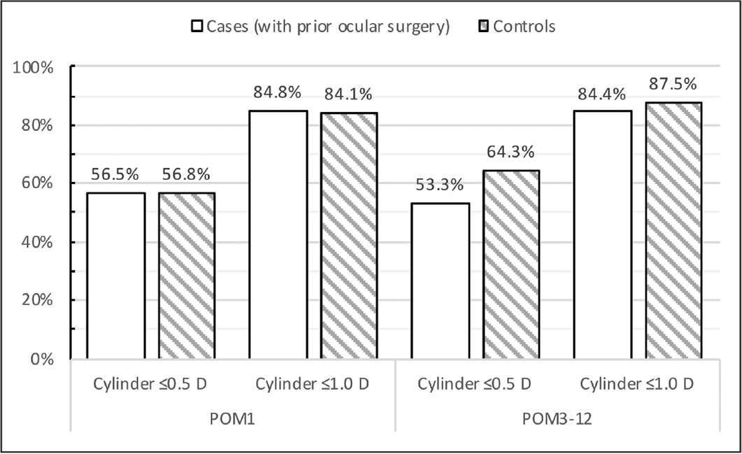 The proportion of eyes whose residual cylinder was within ±0.50 and ±1.00 diopters (D) at postoperative 1 month (POM1; cases = 46, controls = 44) and postoperative 3 to 12 months (POM3-12; cases = 45, controls = 56). The difference between proportions of cases and controls was not significant at either follow-up interval (P > .05).