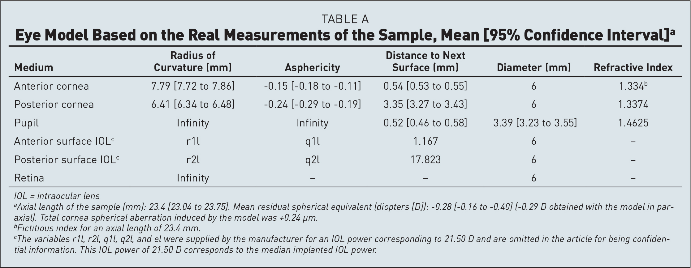 Eye Model Based on the Real Measurements of the Sample, Mean [95% Confidence Interval]a
