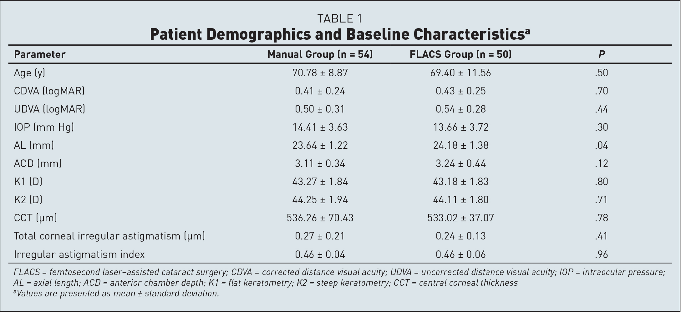 Patient Demographics and Baseline Characteristicsa