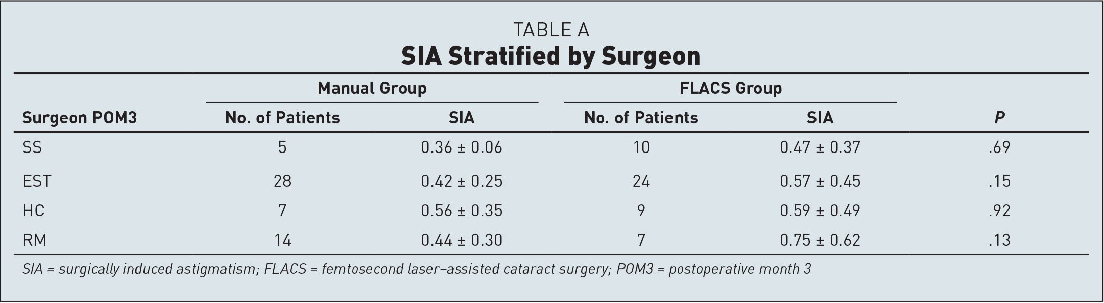 SIA Stratified by Surgeon