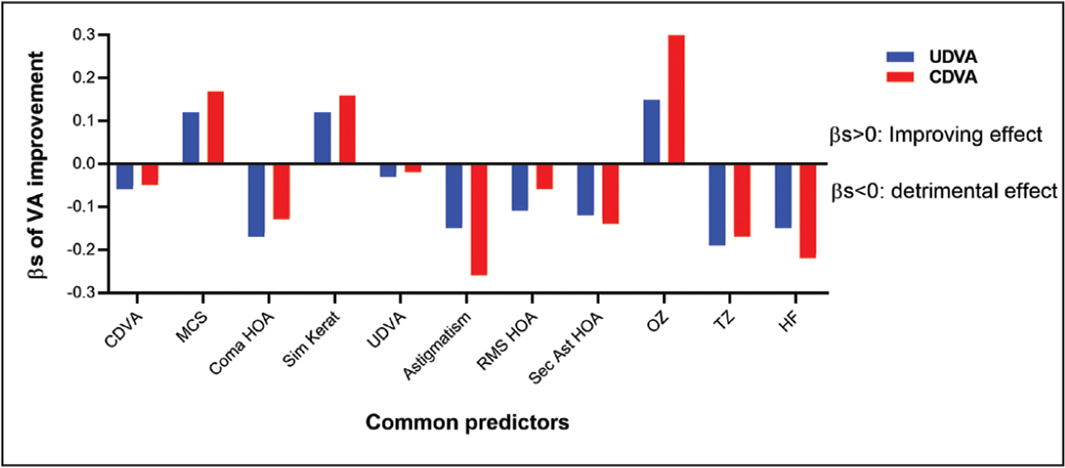 Common predicting factors spotted in simple (univariate) linear regression models conducted for improvements of postoperative uncorrected (UDVA) and corrected (CDVA) distance visual acuity compared to preoperative CDVA in eyes undergoing refined single-step transepithelial photorefractive keratectomy. Other factors that could predict individually UDVA- or CDVA-based improvement, but not both, were not shown. VA = visual acuity; βs = standardized beta; MCS = mesopic contrast sensitivity; HOA = higher-order aberration; Sim Kerat = simulated keratometry; RMS = total root mean square of 3rd and 4th order corneal wavefront HOAs at 4mm pupil size; Sec Ast HOA = secondary astigmatism corneal wavefront HOA at 6-mm pupil size; OZ = optical zone; TZ = transitional zone; HF = high fluence