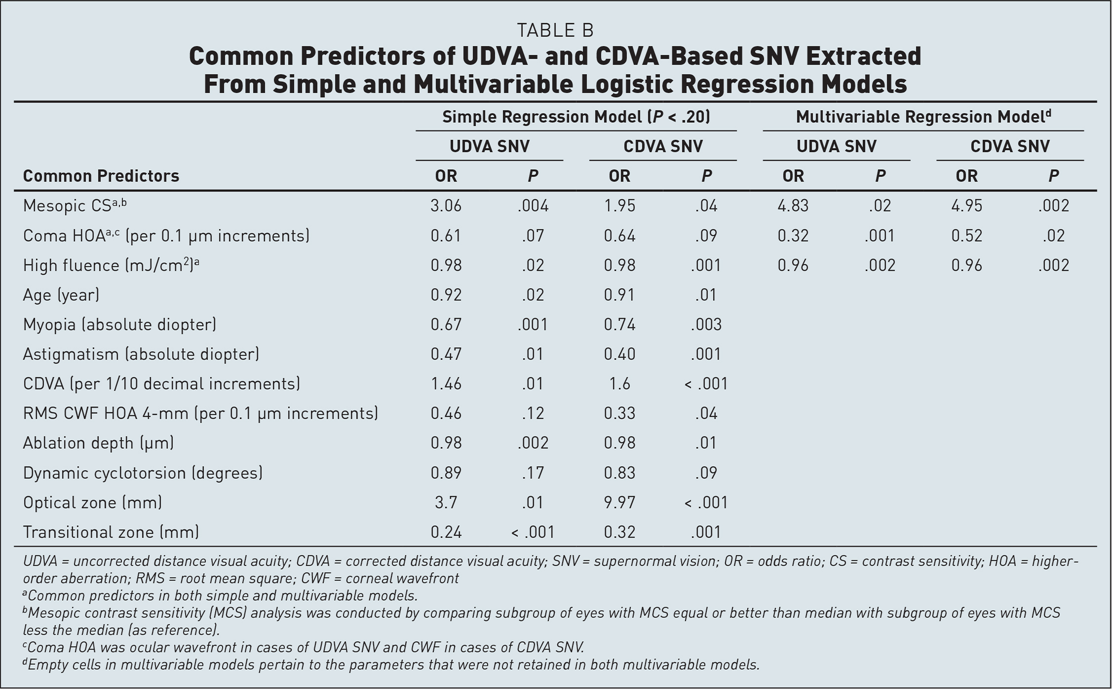 Common Predictors of UDVA- and CDVA-Based SNV Extracted From Simple and Multivariable Logistic Regression Models